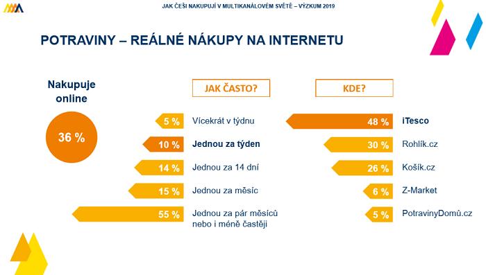 Tesco je stále v nákupech potravin online v čele, díky svému rozšíření regionálně, ve velkých městech vede Rohlik.cz. Zdroj: Acomware