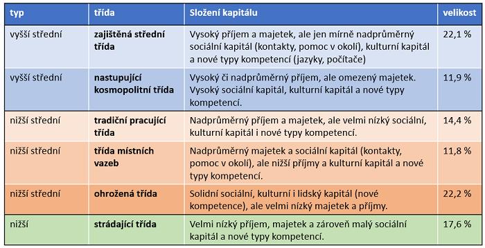 Šest tříd české společnosti, zdroj: Rozděleni svobodou: Česká společnost po 30 letech, ČRo