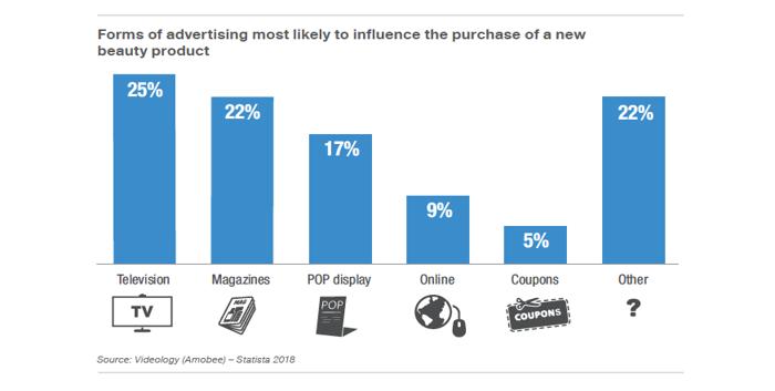 Formy reklamy podle vlivu na nákup nového kosmetického produktu, zdroj: Statista