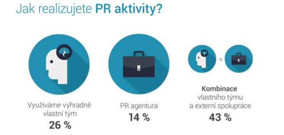 infografika_PR_v_CR_3_realizace_PR