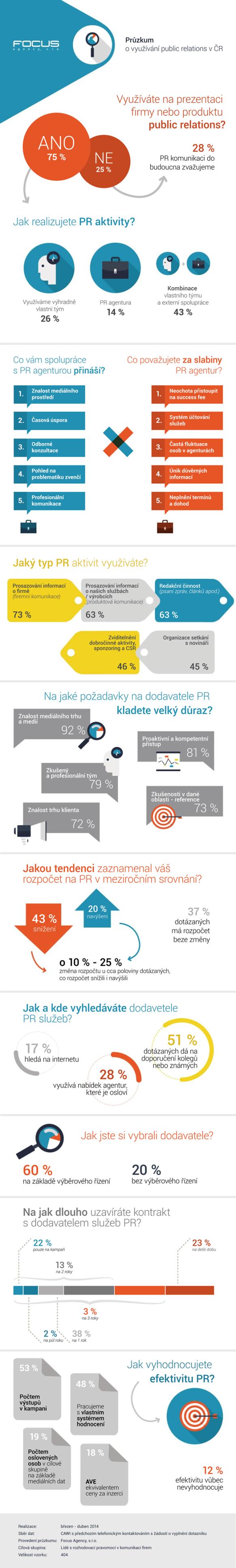 infografika_PR_v_CR