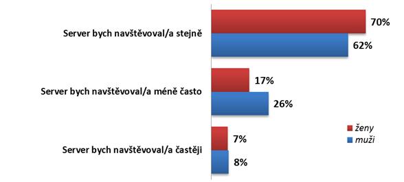 Diskue_vyzkum3