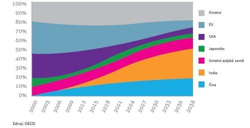 Odhad vývoje světové spotřeby, zdroj: OECD