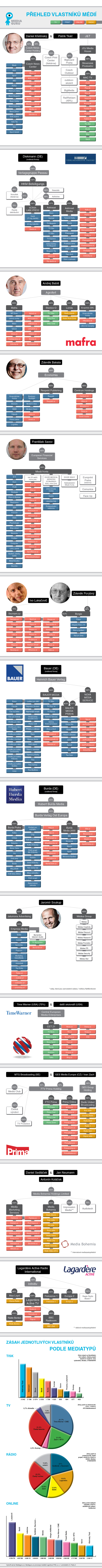 MG_vlastnici_medii_infografika_vse