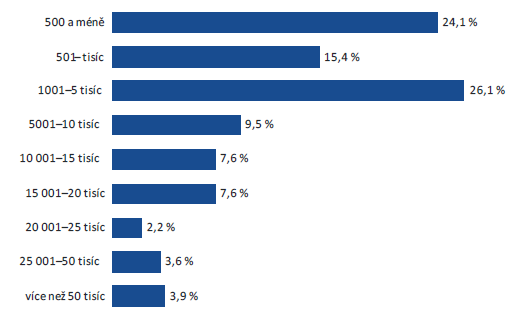 Zdroj: Blogbarometer