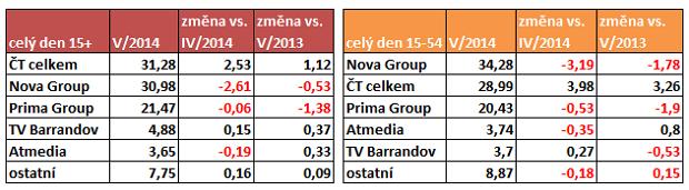TV kveten_cely den
