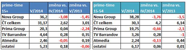 TV kveten_prime_time