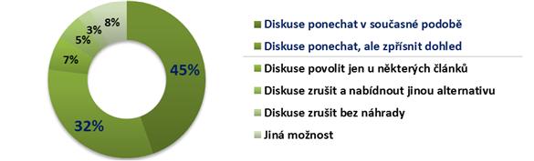 Vyzkum_diskuse