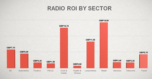 ROI_radio