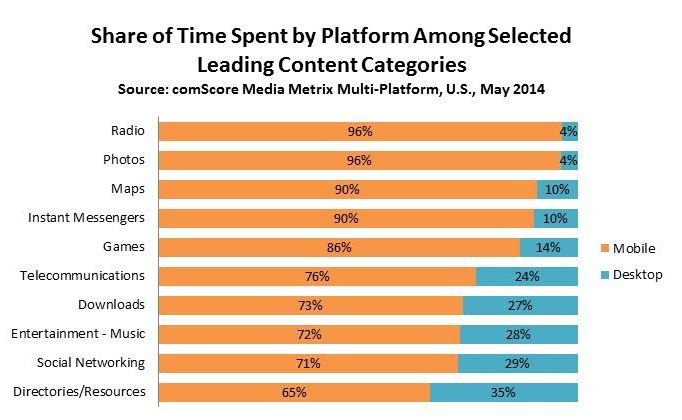 Share+of+Time+Spent+by+Platform+Leading+Categories
