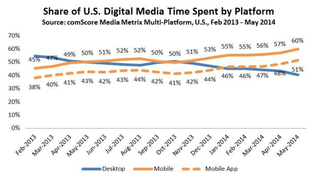 Share+of+US+Digital+Media+Time+Spent+by+Platform