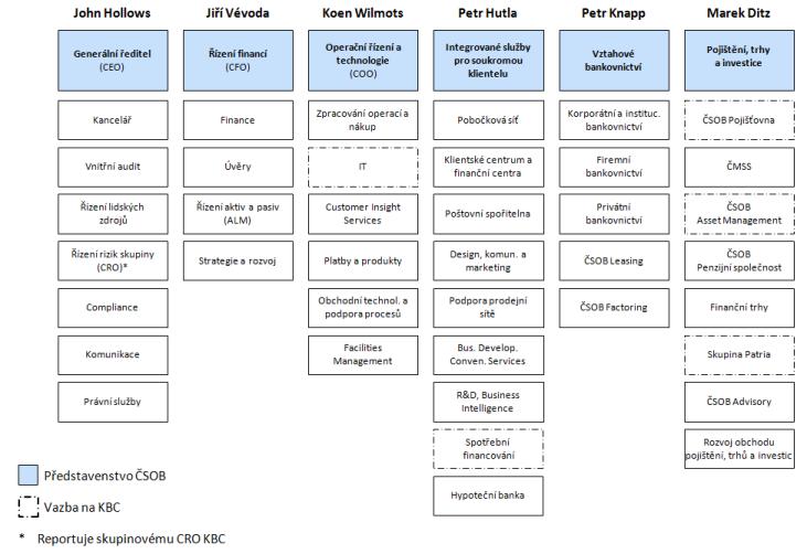 Struktura ČSOB k 1. červenci 2014