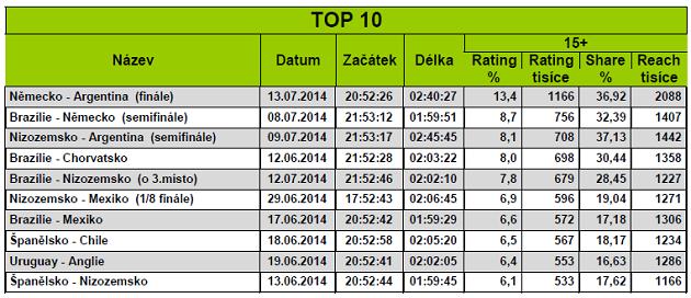 TOP 10 Brazilie