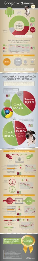 effectix-google-vs-seznam-2014-07