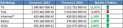 investice_cervenec