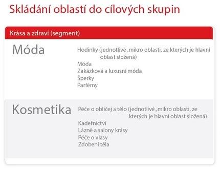 Seznam_SkladaniOblastiDoCilovychSkupin