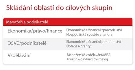 Seznam_SkladaniOblastiDoCilovychSkupin2