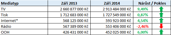 Media investice_zari 2014