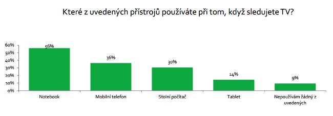 Zdroj: MEC Czech (Online dotazování, 9/2014, N= 304)