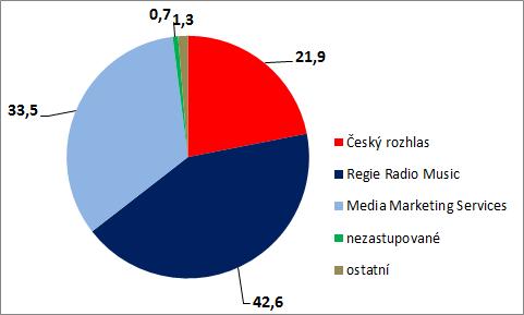 RP_podily