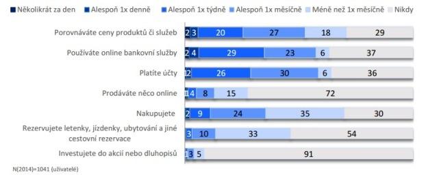 Zdroj: Internet v České republice 2014