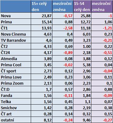podily TV stanic_listopad