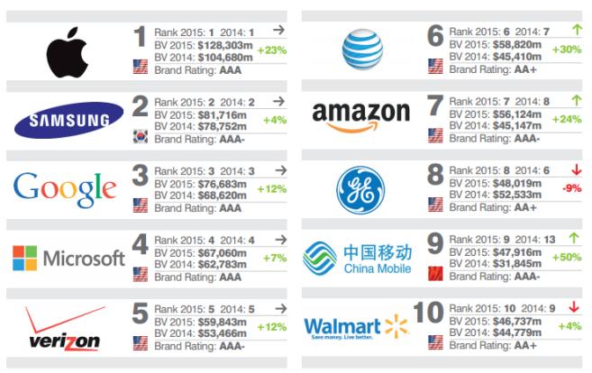 BrandFinance_Top10