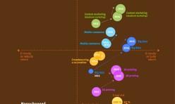 Trendy_2015_infografika