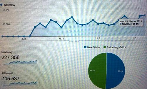 Vývoj návštěvnosti serveru Svobodné fórum, zdroj: Google Analytics