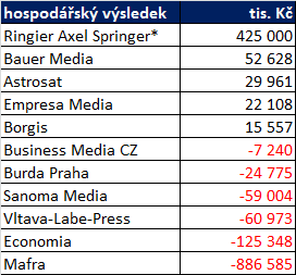 *dnes Czech News Center, zdroj: výroční zprávy 2013, zahajovací rozvaha CNC