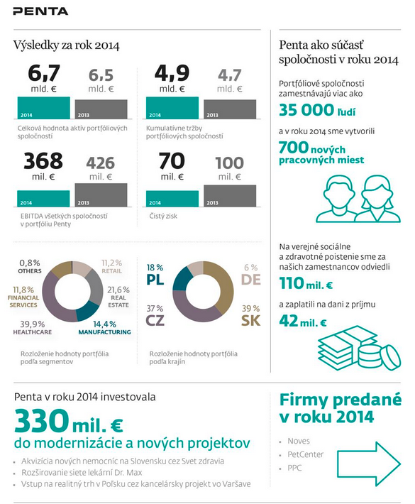 Penta_infografika