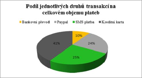 Publero_platba