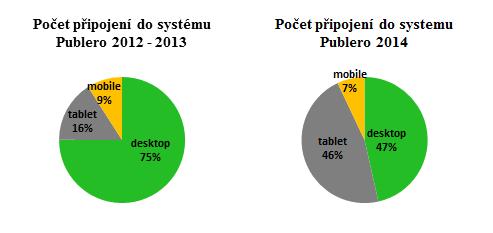 Publero_pripojeni