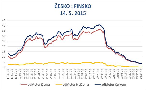 Cesko_Finsko_admeter