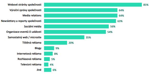 Zdroj: NMS Market Research, firmy, které mají CSR strategii (N=80).