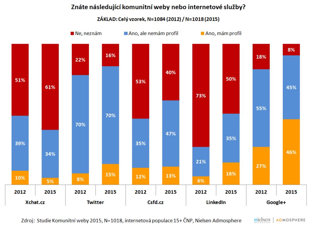 Komunitní weby 2015,  Nielsen Admosphere