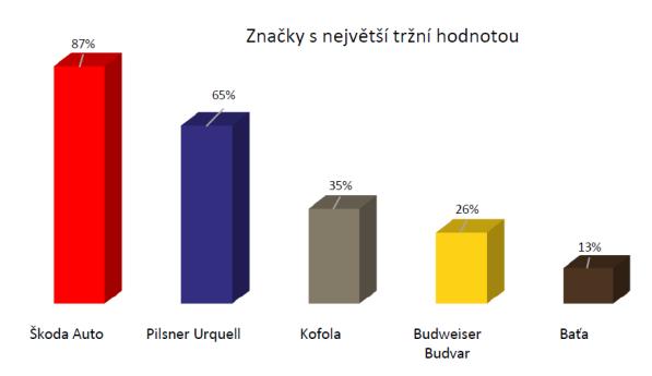 Zdroj: Ogilvy & Mather - Tradiční české značky v roce 2015