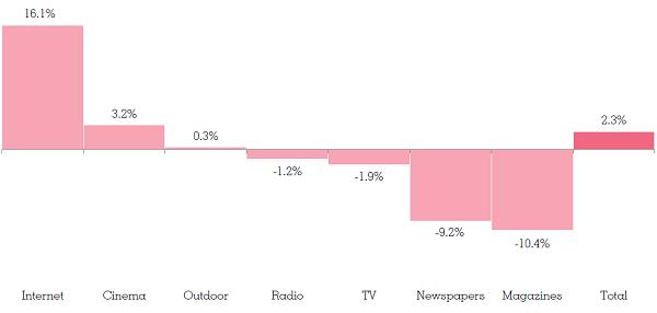 Zdroj: International Ad Forecast, Warc