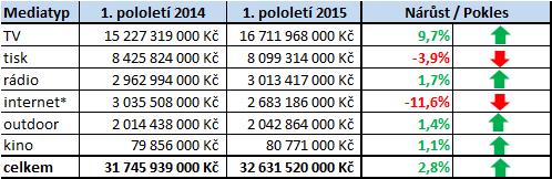 Investice_pololeti