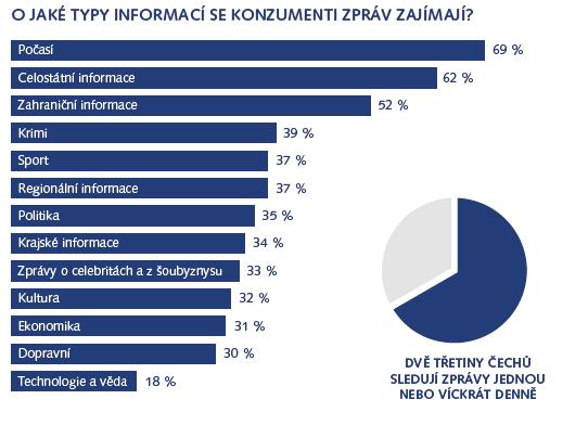 Zdroj: Stará a nová média v každodennosti českých publik, FSS MU