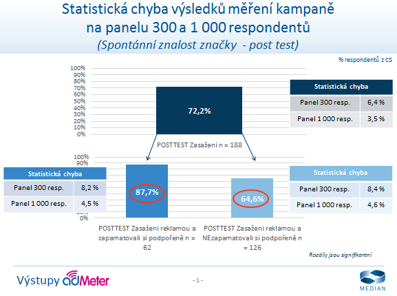 Admeter_statisticka chyba