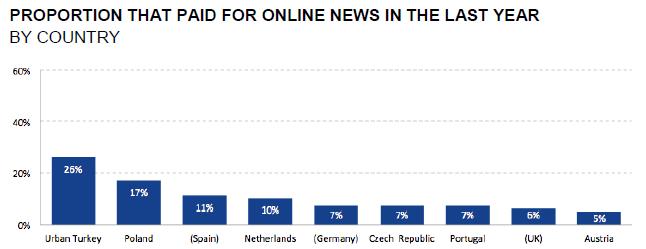 Platili jste v loňském roce za online zpravodajský obsha nebo jste měli přístup k placenému zpravodajství?