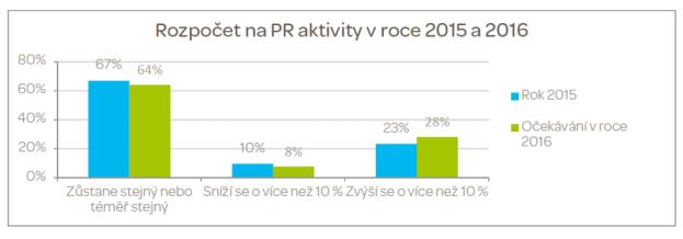 Zdroj: Role PR českých firem v roce 2016, PRAM Consulting