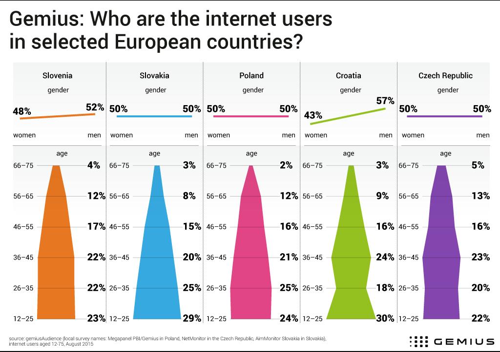 Infografika - internetová populace