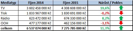 Investice_rijen 2015