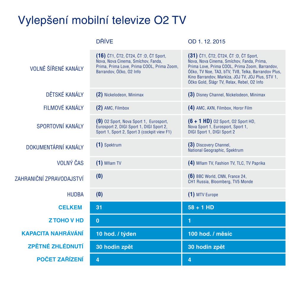 O2TV_Air