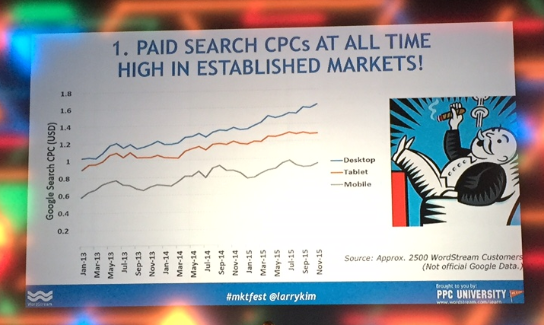 Vývoj cen CPC, prezentace L. Kima na Marketing Festival 2015.