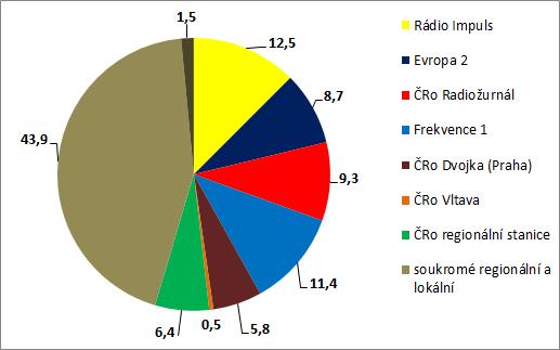 radia_podilu