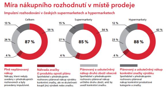 Zdroj: Shopper Engagement Study ČR 2015