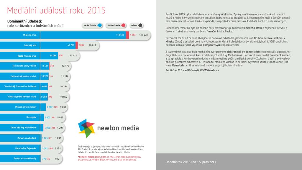 Udalosti_Newton